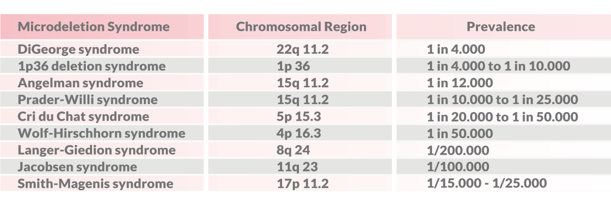 Levels of screnings - PrenatalSAFE Karyo